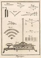 Физика. Пирометр, звук (Ивердонская энциклопедия.